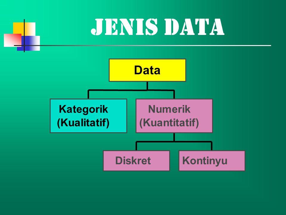 Jenis Data Kategorik (Kualitatif) DiskretKontinyu Numerik (Kuantitatif) Data