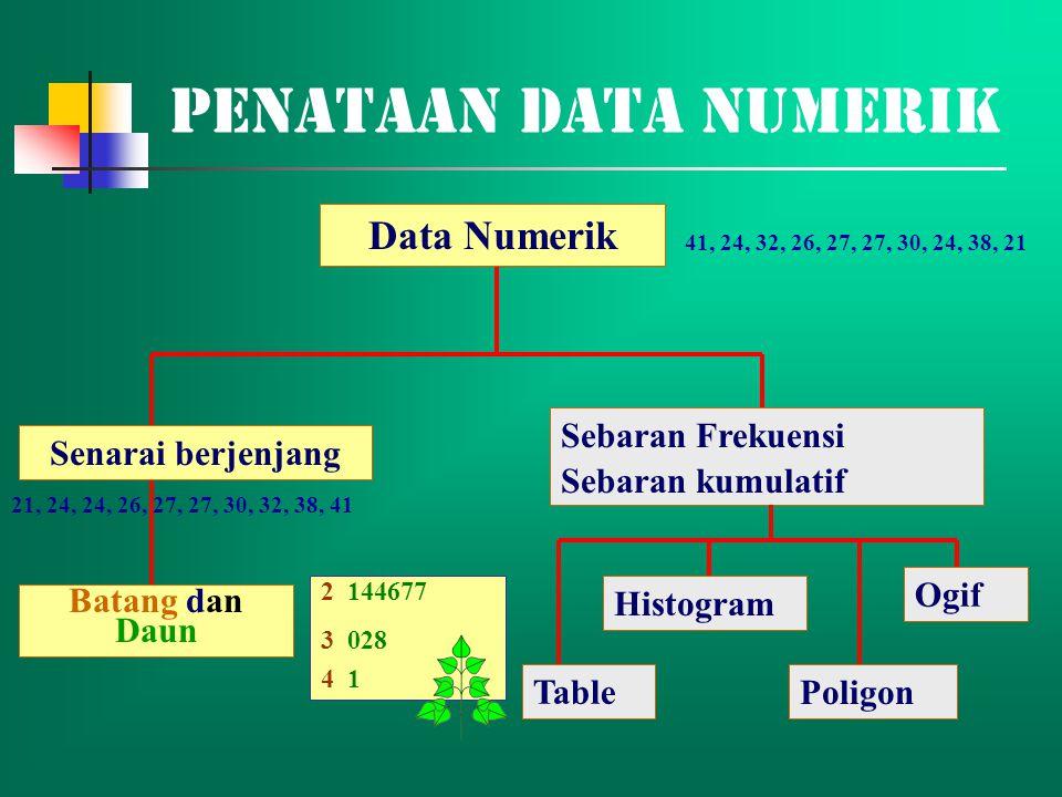 Penataan Data Numerik Data Numerik Senarai berjenjang Batang dan Daun Sebaran Frekuensi Sebaran kumulatif Histogram Poligon Ogif Table 2 144677 3 028