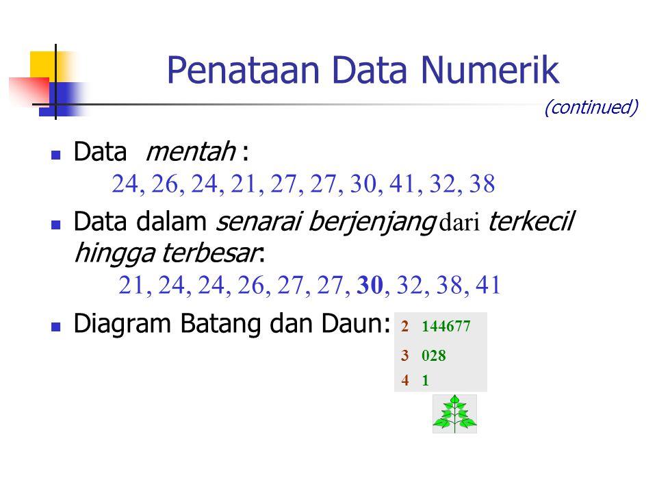 Data mentah : 24, 26, 24, 21, 27, 27, 30, 41, 32, 38 Data dalam senarai berjenjang dari terkecil hingga terbesar: 21, 24, 24, 26, 27, 27, 30, 32, 38,