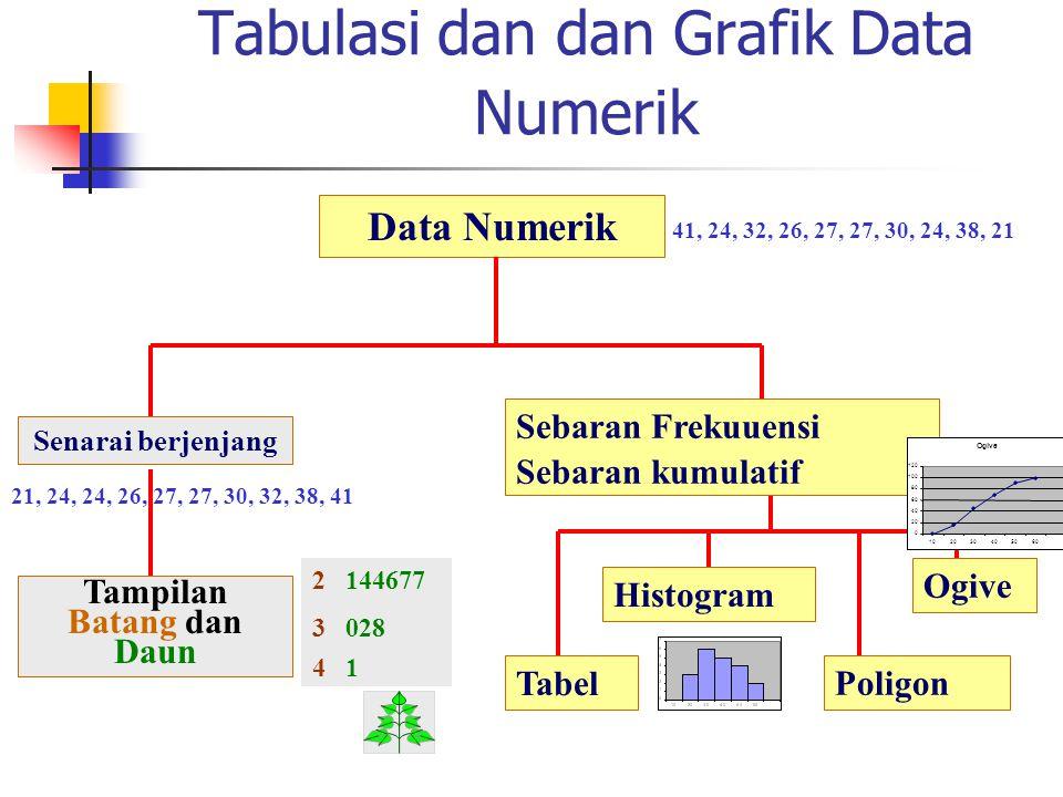 Tabulasi dan dan Grafik Data Numerik Data Numerik Senarai berjenjang Tampilan Batang dan Daun Histogram Ogive Tabel 2 144677 3 028 4 1 41, 24, 32, 26,