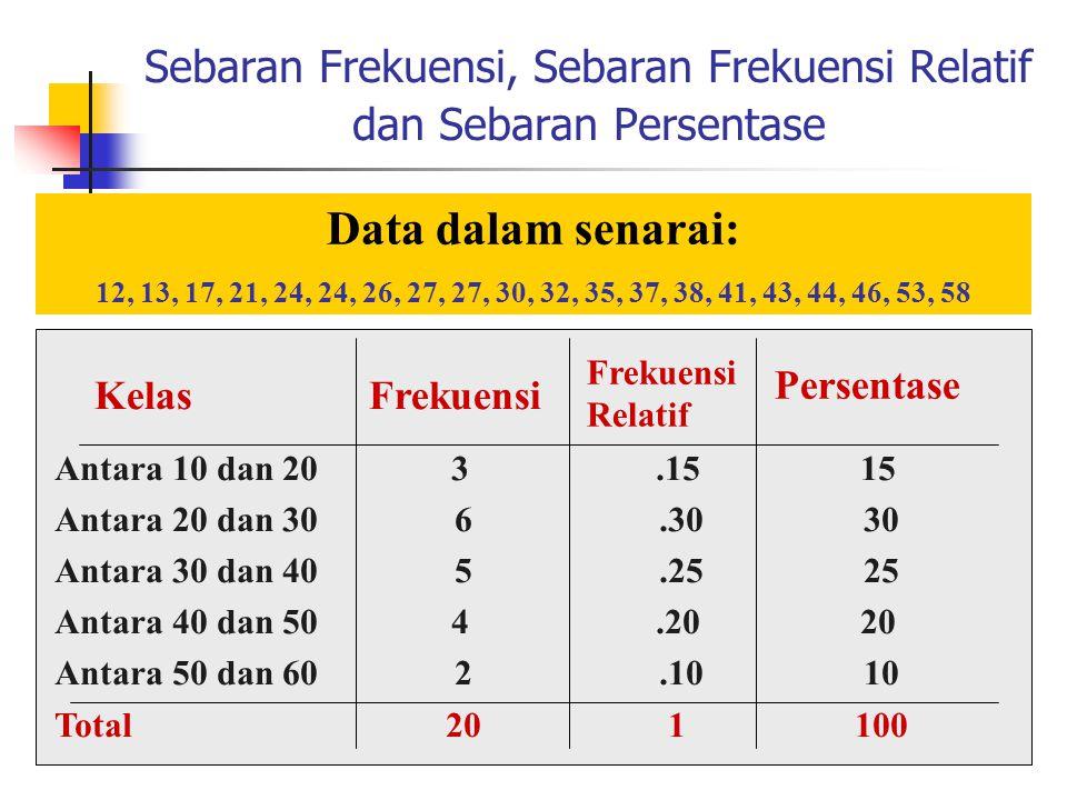 Sebaran Frekuensi, Sebaran Frekuensi Relatif dan Sebaran Persentase Kelas Frekuensi Antara 10 dan 20 3.15 15 Antara 20 dan 30 6.30 30 Antara 30 dan 40