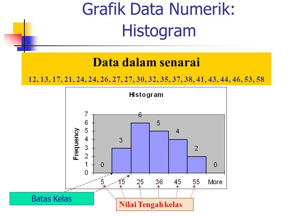 Grafik Data Numerik: Histogram Data dalam senarai 12, 13, 17, 21, 24, 24, 26, 27, 27, 30, 32, 35, 37, 38, 41, 43, 44, 46, 53, 58 Nilai Tengah kelas Ba