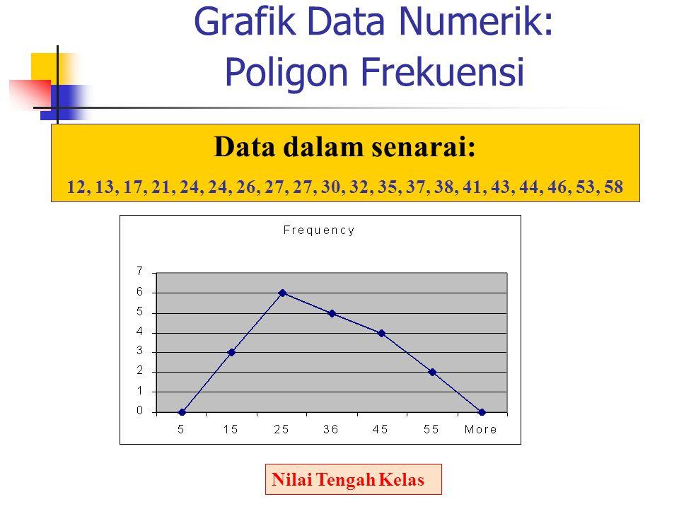 Grafik Data Numerik: Poligon Frekuensi Nilai Tengah Kelas Data dalam senarai: 12, 13, 17, 21, 24, 24, 26, 27, 27, 30, 32, 35, 37, 38, 41, 43, 44, 46,