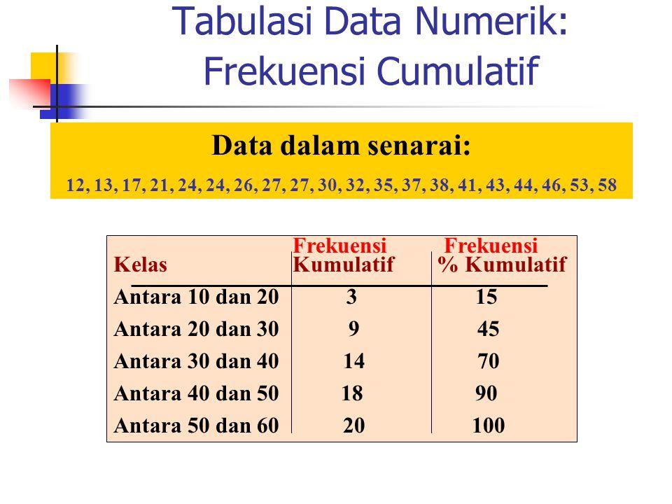Tabulasi Data Numerik: Frekuensi Cumulatif Frekuensi Frekuensi Kelas Kumulatif % Kumulatif Antara 10 dan 20 3 15 Antara 20 dan 30 9 45 Antara 30 dan 4