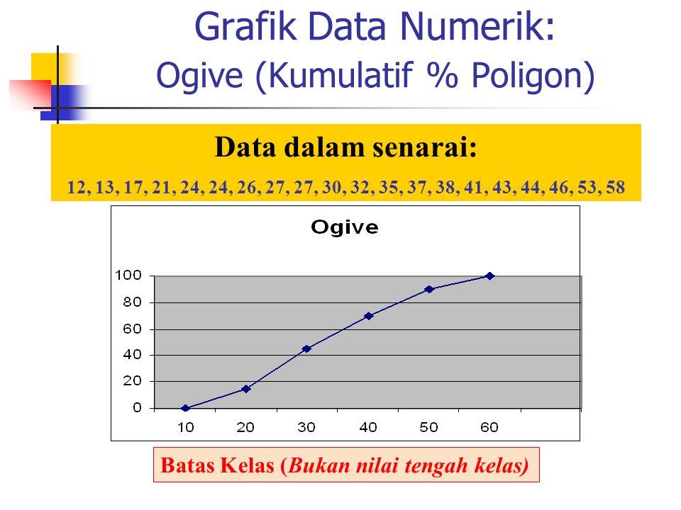 Grafik Data Numerik: Ogive (Kumulatif % Poligon) Batas Kelas (Bukan nilai tengah kelas) Data dalam senarai: 12, 13, 17, 21, 24, 24, 26, 27, 27, 30, 32