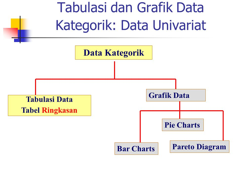 Tabulasi dan Grafik Data Kategorik: Data Univariat Data Kategorik Tabulasi Data Tabel Ringkasan Grafik Data Pie Charts Pareto Diagram Bar Charts