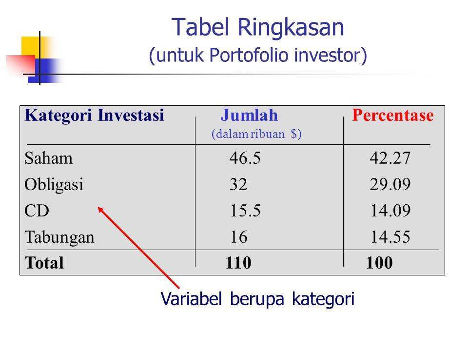 Tabel Ringkasan (untuk Portofolio investor) Kategori Investasi JumlahPercentase (dalam ribuan $) Saham 46.5 42.27 Obligasi 32 29.09 CD 15.5 14.09 Tabu