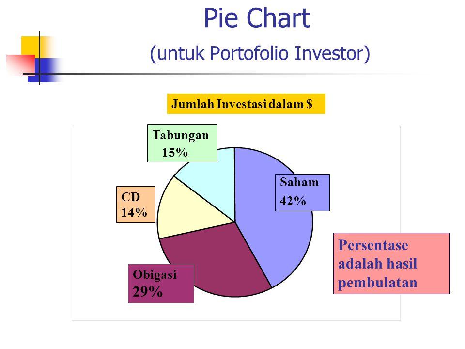 Pie Chart (untuk Portofolio Investor) Persentase adalah hasil pembulatan Jumlah Investasi dalam $ Tabungan 15% CD 14% Obigasi 29% Saham 42%