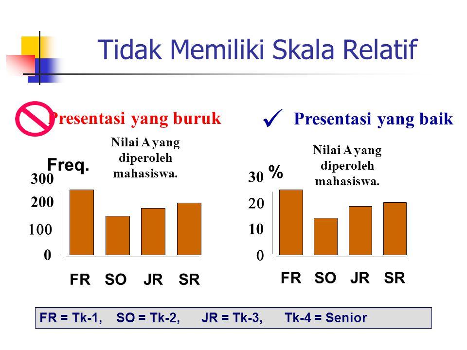 Tidak Memiliki Skala Relatif Presentasi yang baik Nilai A yang diperoleh mahasiswa. Presentasi yang buruk 0  200 300 FRSOJRSR Freq.  10  30 FRSO