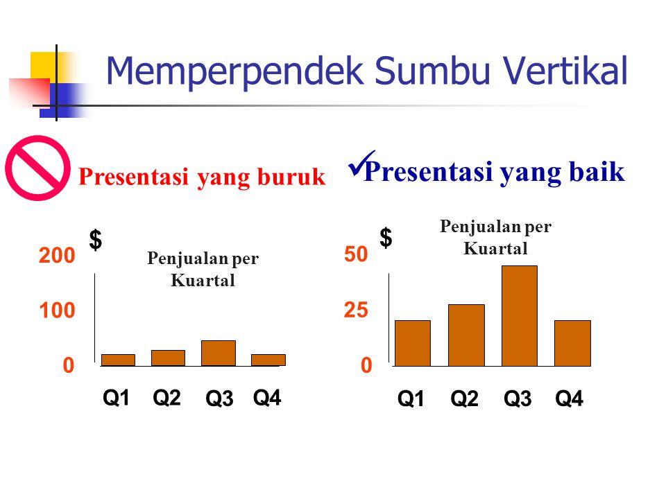 Memperpendek Sumbu Vertikal Presentasi yang baik Penjualan per Kuartal Presentasi yang buruk 0 25 50 Q1Q2Q3 Q4 $ 0 100 200 Q1Q2 Q3 Q4 $ Penjualan per