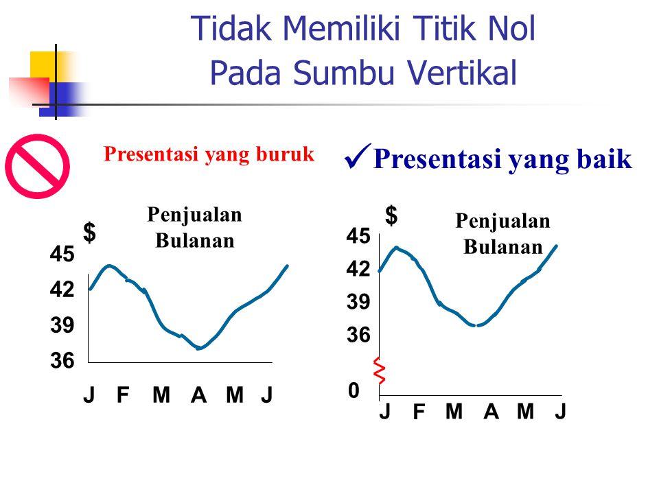 Tidak Memiliki Titik Nol Pada Sumbu Vertikal Presentasi yang baik Penjualan Bulanan Presentasi yang buruk 0 39 42 45 J F MAMJ $ 36 39 42 45 JFMAMJ $ 3