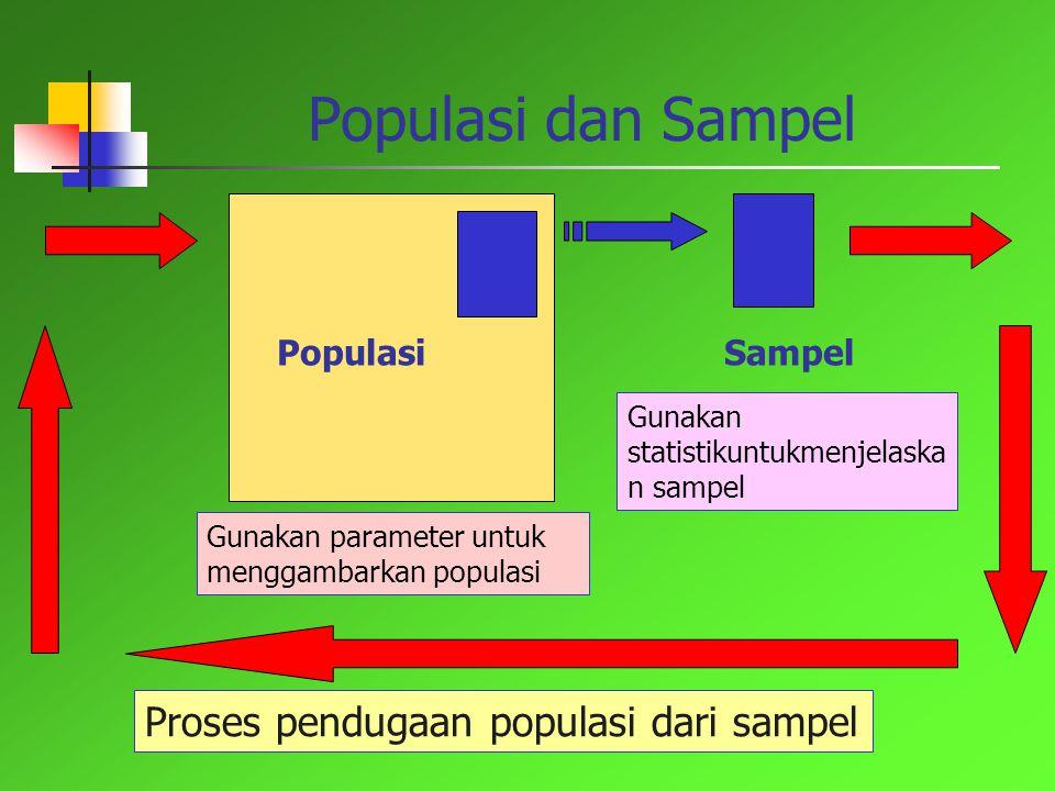 Populasi dan Sampel PopulasiSampel Gunakan parameter untuk menggambarkan populasi Gunakan statistikuntukmenjelaska n sampel Proses pendugaan populasi