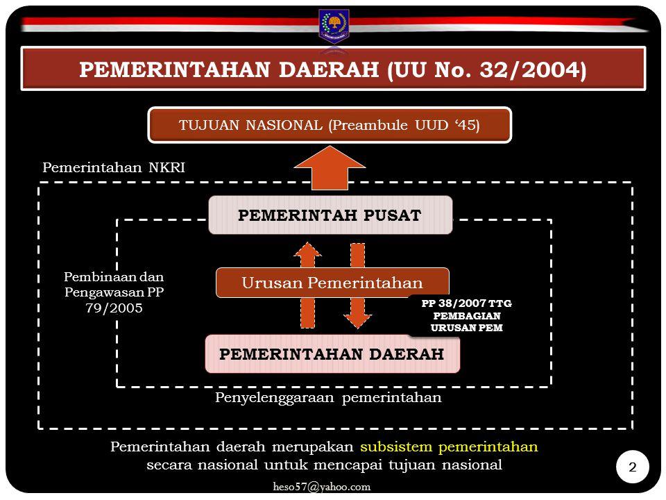 Pemerintahan NKRI TUJUAN NASIONAL (Preambule UUD '45) PEMERINTAHAN DAERAH Pemerintahan daerah merupakan subsistem pemerintahan secara nasional untuk m