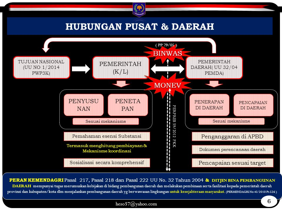 HUBUNGAN PUSAT & DAERAH PENERAPAN DI DAERAH PENCAPAIAN DI DAERAH PENYUSU NAN PENYUSU NAN TUJUAN NASIONAL (UU NO 1/2014 PWP3K) Dokumen perencanaan daerah Penganggaran di APBD Pemahaman esensi Substansi Sosialisasi secara komprehensif PEMERINTAH (K/L) PEMERINTAH (K/L) PEMERINTAH DAERAH( UU 32/04 PEMDA) PENETA PAN PENETA PAN Sesuai mekanisme BINWAS MONEV Pencapaian sesuai target PERAN KEMENDAGRI Pasal 217, Pasal 218 dan Pasal 222 UU No.