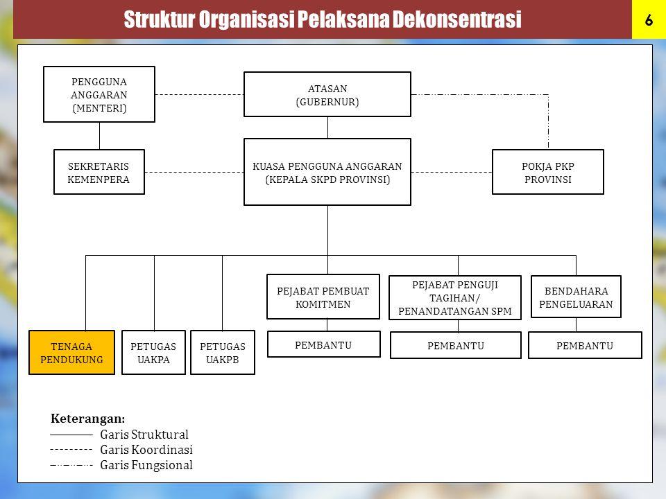 Struktur Organisasi Pelaksana Dekonsentrasi 6 PENGGUNA ANGGARAN (MENTERI) ATASAN (GUBERNUR) KUASA PENGGUNA ANGGARAN (KEPALA SKPD PROVINSI) SEKRETARIS