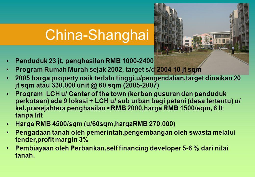 Penduduk 23 jt, penghasilan RMB 1000-2400 Program Rumah Murah sejak 2002, target s/d 2004 10 jt sqm 2005 harga property naik terlalu tinggi,u/pengenda