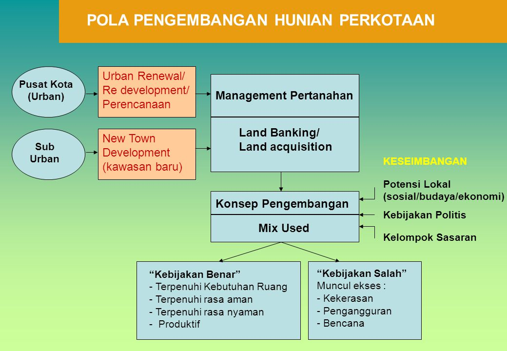 POLA PENGEMBANGAN HUNIAN PERKOTAAN KESEIMBANGAN Potensi Lokal (sosial/budaya/ekonomi) Kebijakan Politis Kelompok Sasaran Management Pertanahan Land Ba