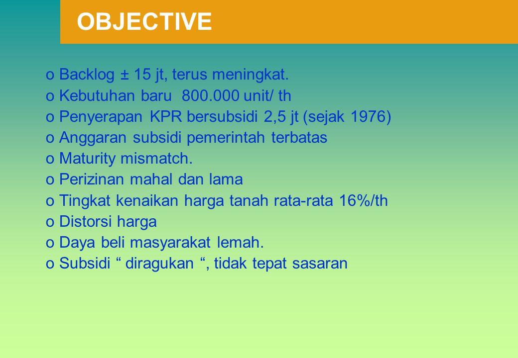 oBacklog ± 15 jt, terus meningkat. oKebutuhan baru 800.000 unit/ th oPenyerapan KPR bersubsidi 2,5 jt (sejak 1976) oAnggaran subsidi pemerintah terbat