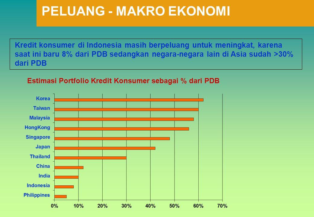 Kredit konsumer di Indonesia masih berpeluang untuk meningkat, karena saat ini baru 8% dari PDB sedangkan negara-negara lain di Asia sudah >30% dari P