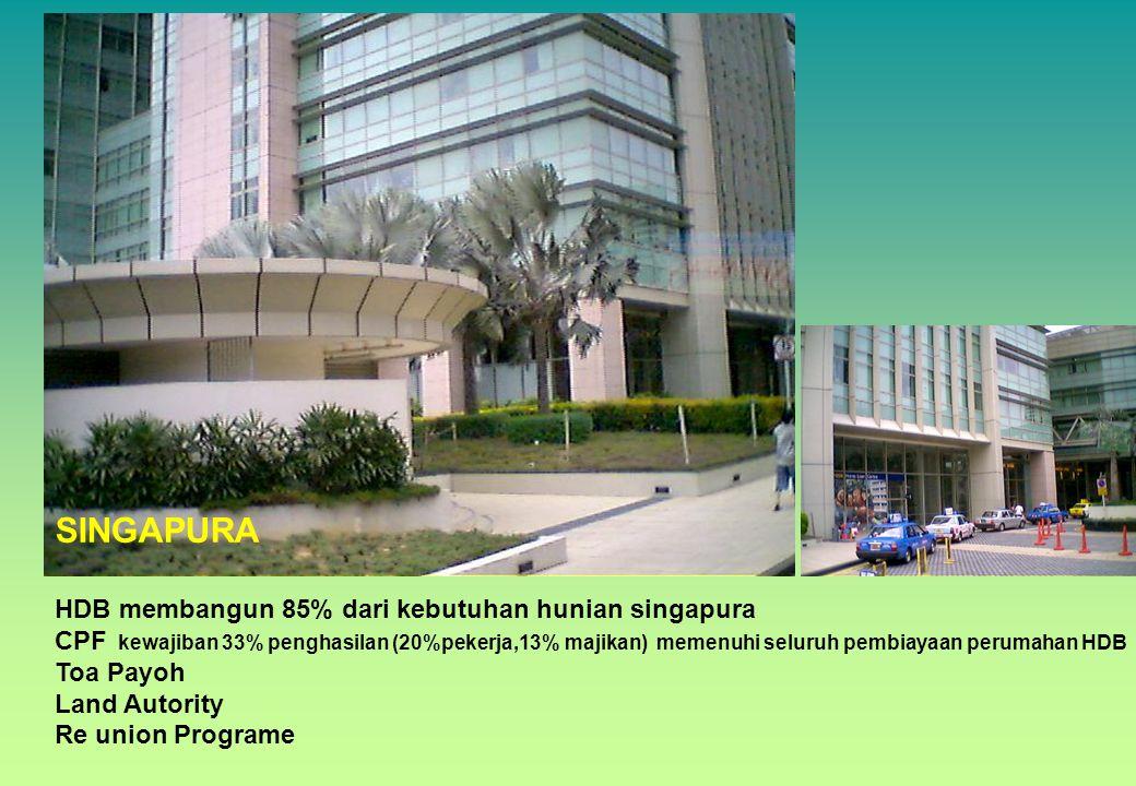SINGAPURA HDB membangun 85% dari kebutuhan hunian singapura CPF kewajiban 33% penghasilan (20%pekerja,13% majikan) memenuhi seluruh pembiayaan perumah