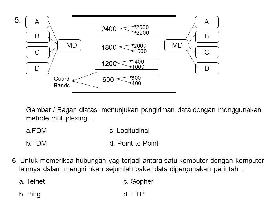 5. A B C D MD A B C D 600 1200 1800 2400 800 400 1400 1000 2000 1600 2600 2200 Guard Bands Gambar / Bagan diatas menunjukan pengiriman data dengan men