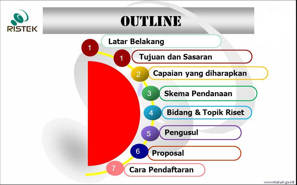 Bidang & Topik Riset Skema Pendanaan Capaian yang diharapkan 3 4 5 6 Pengusul Tujuan dan Sasaran 2 Proposal 1 Cara Pendaftaran 7 OUTLINE Latar Belakan