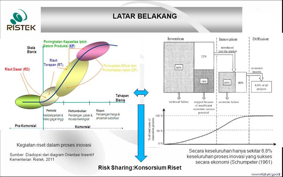 Tujuan dan Sasaran TUJUAN SASARAN Penguatan SINAS: peningkatan sinergi, produktivitas dan pendayagunaan sumberdaya litbang nasional.