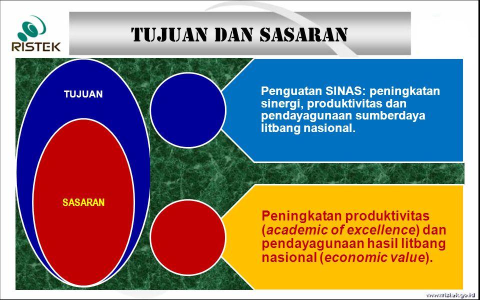 Tujuan dan Sasaran TUJUAN SASARAN Penguatan SINAS: peningkatan sinergi, produktivitas dan pendayagunaan sumberdaya litbang nasional. Peningkatan produ