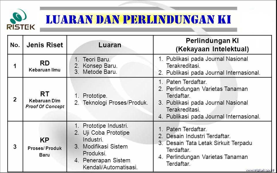 TOPIK RISET (Bidang Prioritas Iptek) Topik Riset Insentif Riset Sinas Teknologi Pangan Teknologi Kesehatan dan Obat Te knologi Energi Teknologi Transportasi Teknologi Informasi dan Komunikasi Teknologi Pertahanan dan Keamanan Teknologi Material