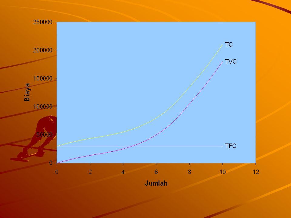 Kurva TFC mendatar menunjukkan bahwa besarnya biaya tetap tidak tergantung pada jumlah produksi.