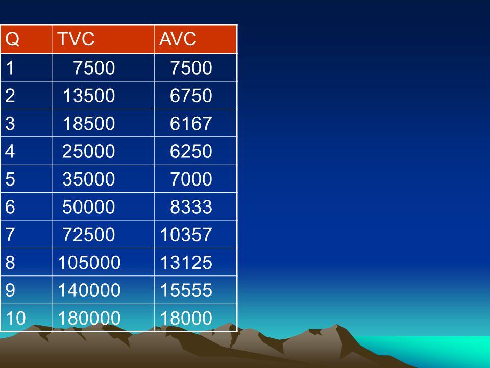 QTVCAVC 1 7500 2 13500 6750 3 18500 6167 4 25000 6250 5 35000 7000 6 50000 8333 7 7250010357 810500013125 914000015555 1018000018000