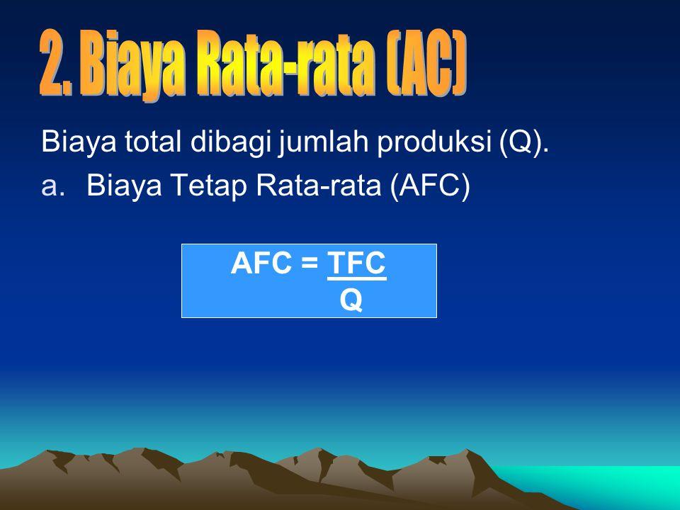 Biaya total dibagi jumlah produksi (Q). a.Biaya Tetap Rata-rata (AFC) AFC = TFC Q