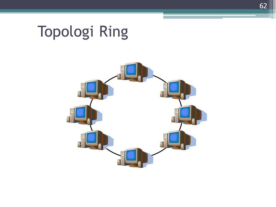 Topologi Ring 62