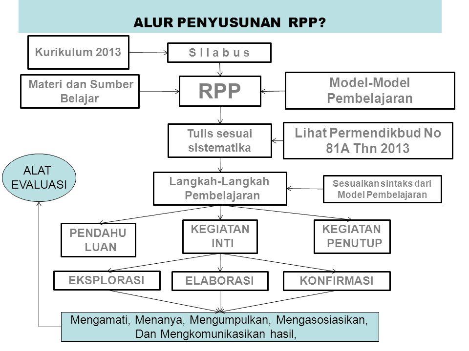 ALUR PENYUSUNAN RPP? S i l a b u s Model-Model Pembelajaran RPP Langkah-Langkah Pembelajaran KEGIATAN PENUTUP PENDAHU LUAN KEGIATAN INTI Kurikulum 201