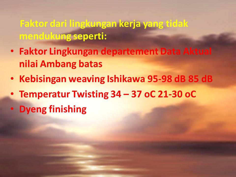 Faktor dari lingkungan kerja yang tidak mendukung seperti: Faktor Lingkungan departement Data Aktual nilai Ambang batas Kebisingan weaving Ishikawa 95-98 dB 85 dB Temperatur Twisting 34 – 37 oC 21-30 oC Dyeng finishing