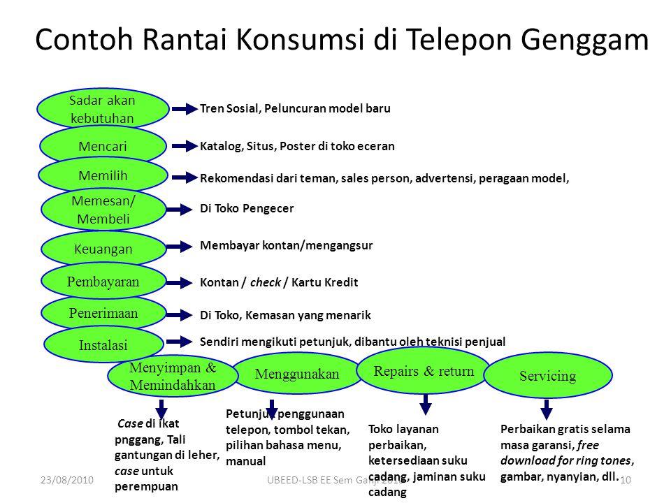 23/08/2010UBEED-LSB EE Sem Ganjl 201010 Contoh Rantai Konsumsi di Telepon Genggam Sadar akan kebutuhan Mencari Memilih Memesan/ Membeli Keuangan Pener