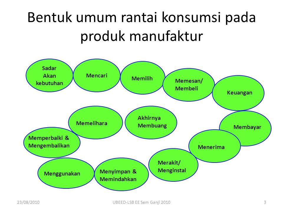 23/08/2010UBEED-LSB EE Sem Ganjl 20103 Bentuk umum rantai konsumsi pada produk manufaktur Sadar Akan kebutuhan Mencari Memilih Memesan/ Membeli Membay