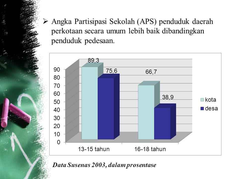  Angka Partisipasi Sekolah (APS) penduduk daerah perkotaan secara umum lebih baik dibandingkan penduduk pedesaan. Data Susenas 2003, dalam prosentase