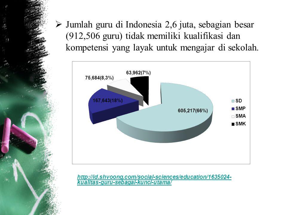  Jumlah guru di Indonesia 2,6 juta, sebagian besar (912,506 guru) tidak memiliki kualifikasi dan kompetensi yang layak untuk mengajar di sekolah. htt