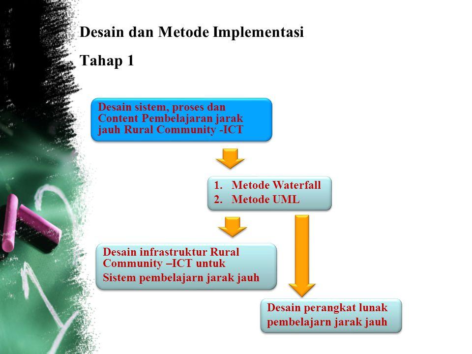 Desain dan Metode Implementasi Tahap 1 Desain sistem, proses dan Content Pembelajaran jarak jauh Rural Community -ICT Desain infrastruktur Rural Commu