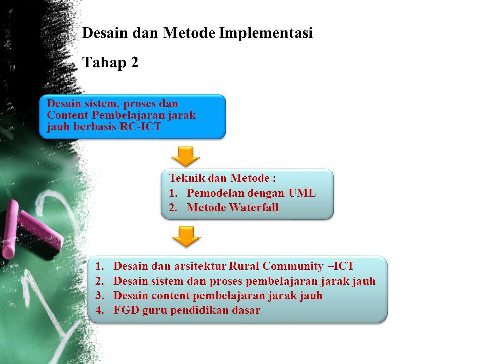 Desain dan Metode Implementasi Tahap 2 Desain sistem, proses dan Content Pembelajaran jarak jauh berbasis RC-ICT 1.Desain dan arsitektur Rural Communi