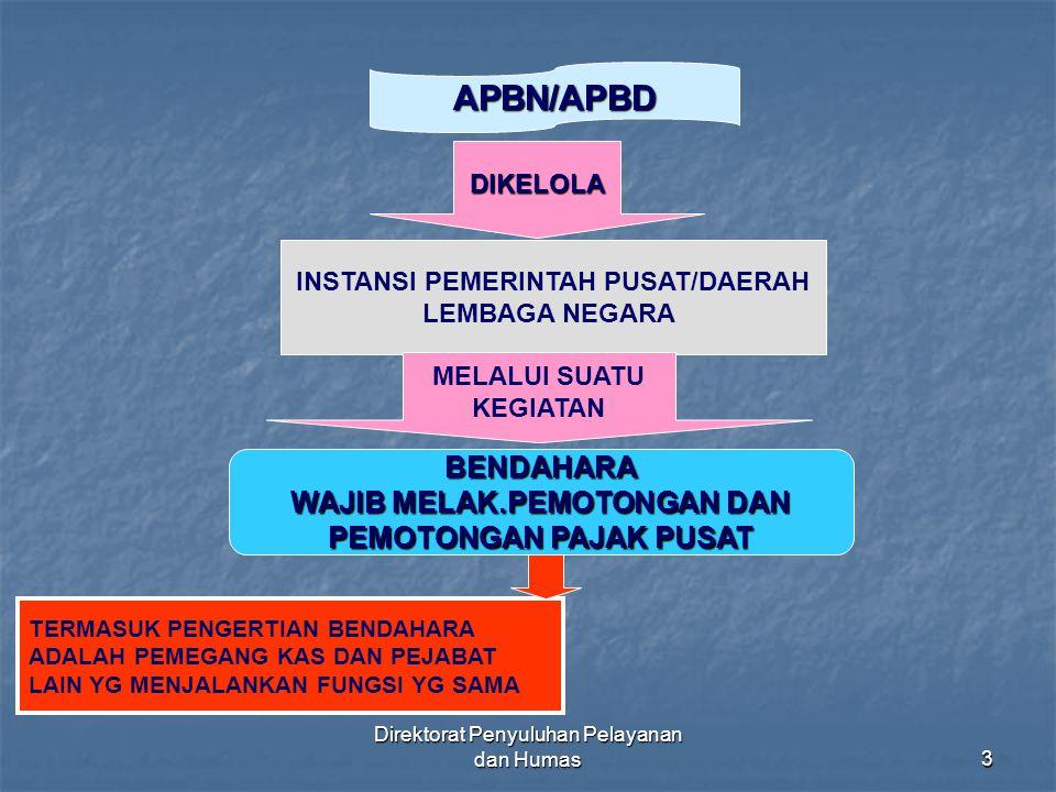 Direktorat Penyuluhan Pelayanan dan Humas104 PEMUNGUT PPN (Sejak 1 Januari 2004) KMK No.