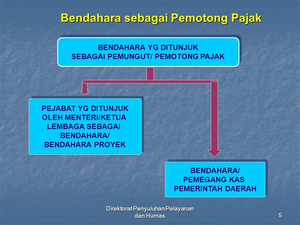 Direktorat Penyuluhan Pelayanan dan Humas46 PEMOTONG PPh PASAL 23/26 BENDAHARAWAN PEMERINTAH PUSAT BENDAHARAWAN PEMERINTAH DAERAH YANG MELAKUKAN PEMBAYARAN ATAS OBJEK PPh Pasal 23 PPh Pasal 23