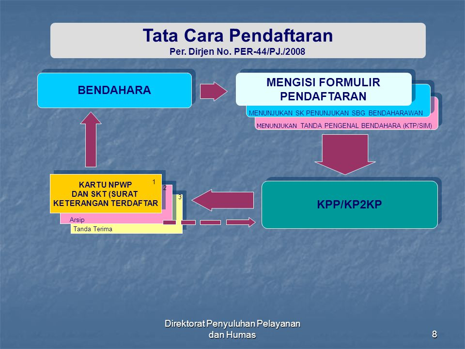 Direktorat Penyuluhan Pelayanan dan Humas49 TIDAK DIKENAKAN PEMOTONGAN PPh PASAL 23 A.