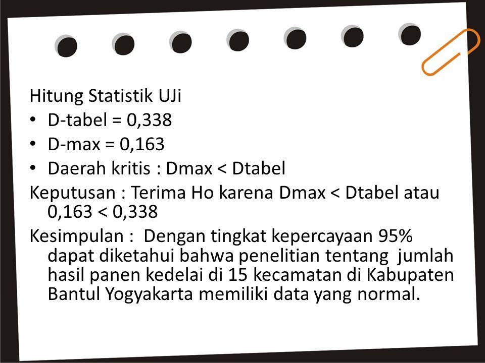 Hitung Statistik UJi D-tabel = 0,338 D-max = 0,163 Daerah kritis : Dmax < Dtabel Keputusan : Terima Ho karena Dmax < Dtabel atau 0,163 < 0,338 Kesimpu