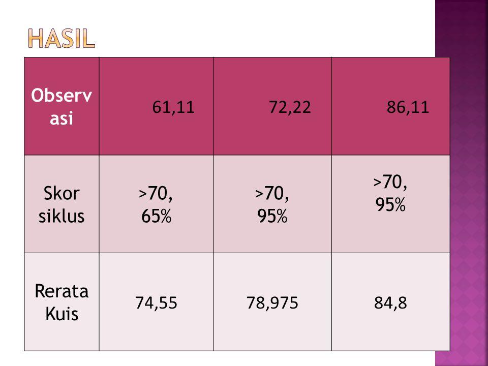 Observ asi 61,11 72,22 86,11 Skor siklus >70, 65% >70, 95% Rerata Kuis 74,5578,97584,8