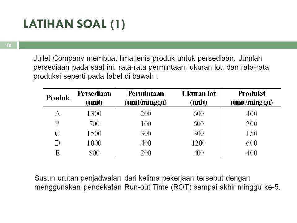 LATIHAN SOAL (1) Jullet Company membuat lima jenis produk untuk persediaan. Jumlah persediaan pada saat ini, rata-rata permintaan, ukuran lot, dan rat