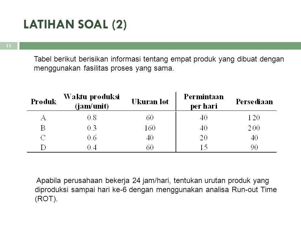 LATIHAN SOAL (2) Tabel berikut berisikan informasi tentang empat produk yang dibuat dengan menggunakan fasilitas proses yang sama. 11 Apabila perusaha