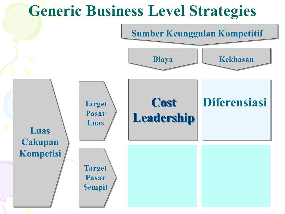 15 Luas Cakupan Kompetisi Sumber Keunggulan Kompetitif Target Pasar Luas Target Pasar Sempit Biaya Cost Leadership Cost Leadership Diferensiasi Generic Business Level Strategies Kekhasan