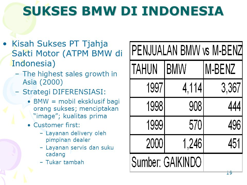 19 SUKSES BMW DI INDONESIA Kisah Sukses PT Tjahja Sakti Motor (ATPM BMW di Indonesia) –The highest sales growth in Asia (2000) –Strategi DIFERENSIASI: